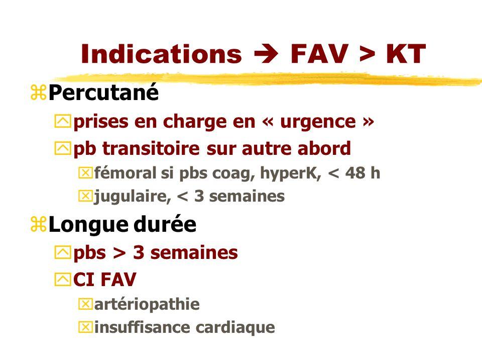 Indications  FAV > KT