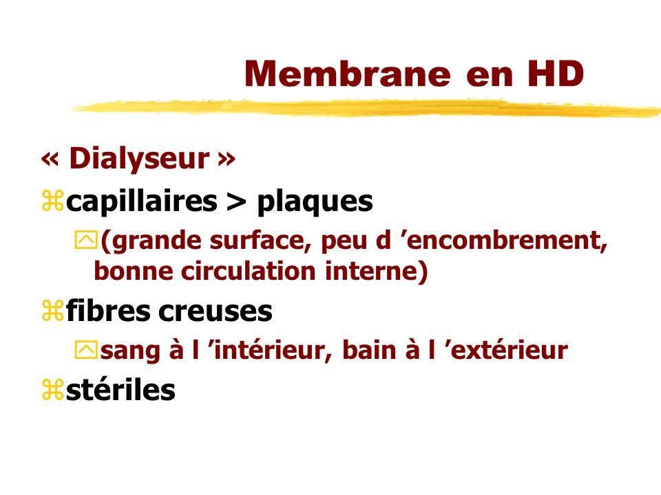 Membrane en HD « Dialyseur » capillaires > plaques fibres creuses