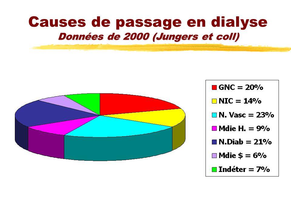 Causes de passage en dialyse Données de 2000 (Jungers et coll)