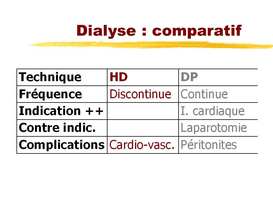 Dialyse : comparatif