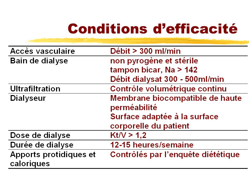 Conditions d'efficacité