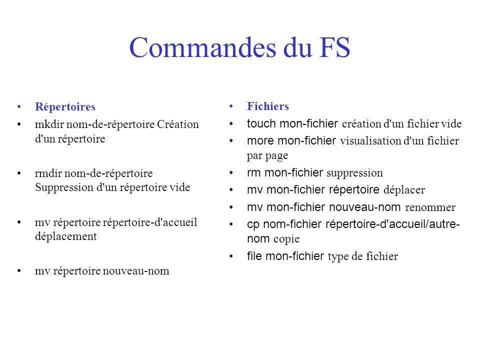 Commandes du FS Répertoires Fichiers