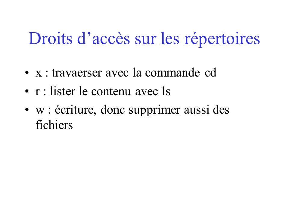 Droits d'accès sur les répertoires