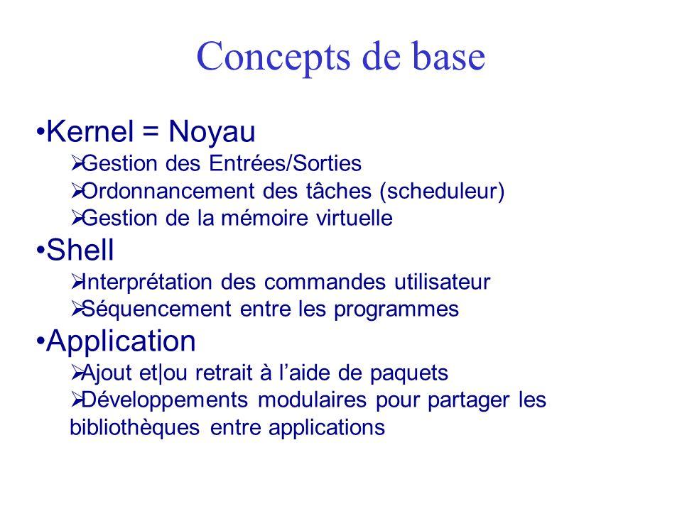 Concepts de base Kernel = Noyau Shell Application