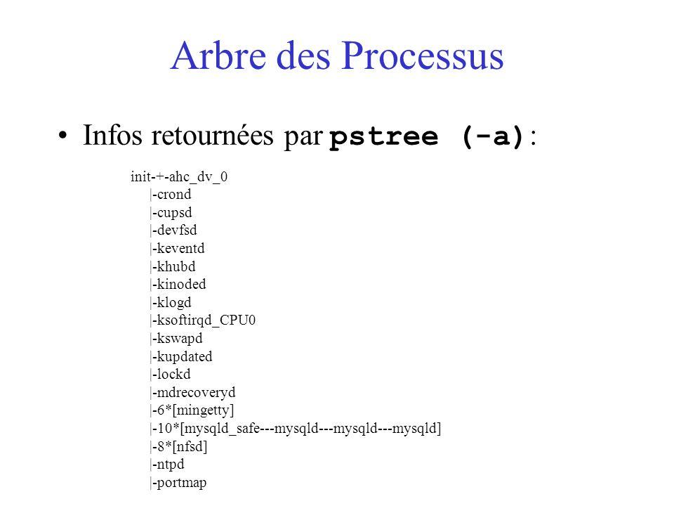 Arbre des Processus Infos retournées par pstree (-a): init-+-ahc_dv_0