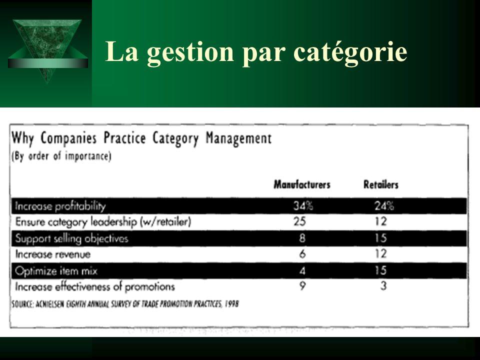 La gestion par catégorie