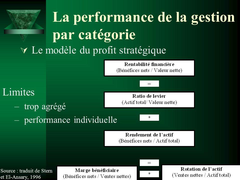 La performance de la gestion par catégorie