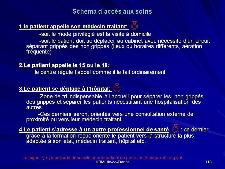 Schéma d'accès aux soins