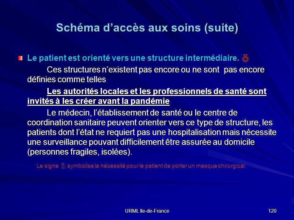 Schéma d'accès aux soins (suite)