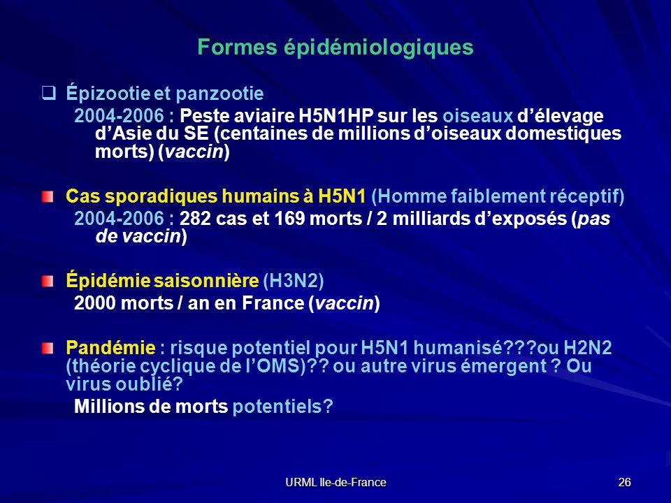 Formes épidémiologiques