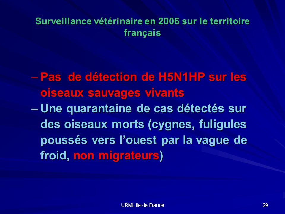 Surveillance vétérinaire en 2006 sur le territoire français
