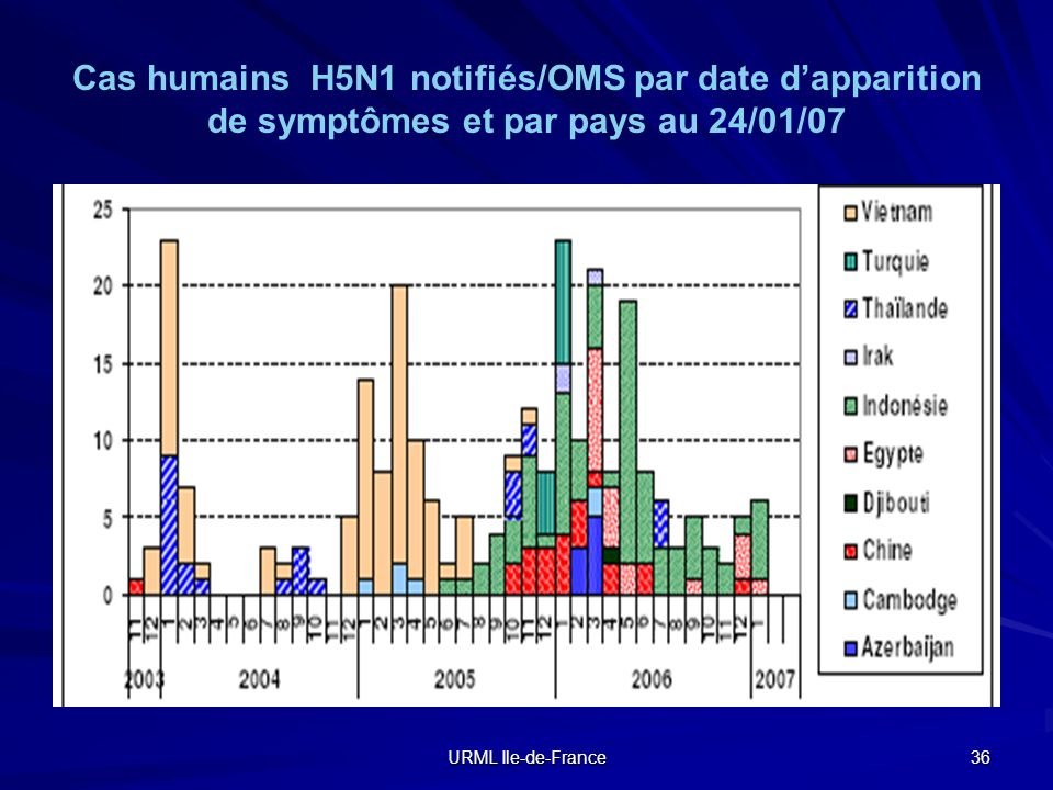 Cas humains H5N1 notifiés/OMS par date d'apparition de symptômes et par pays au 24/01/07