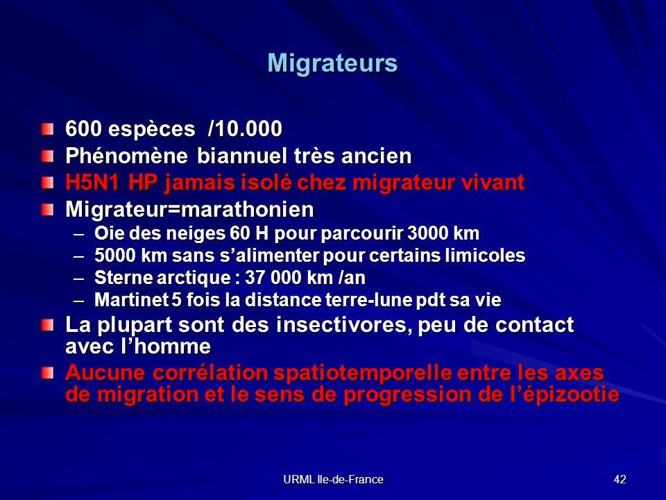 Migrateurs 600 espèces /10.000 Phénomène biannuel très ancien
