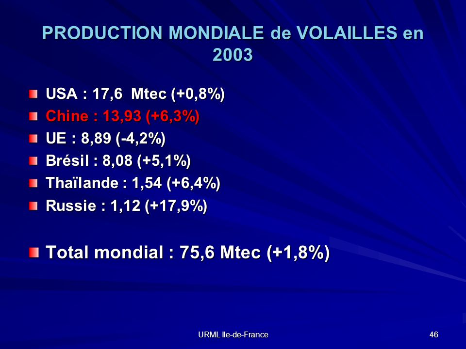 PRODUCTION MONDIALE de VOLAILLES en 2003