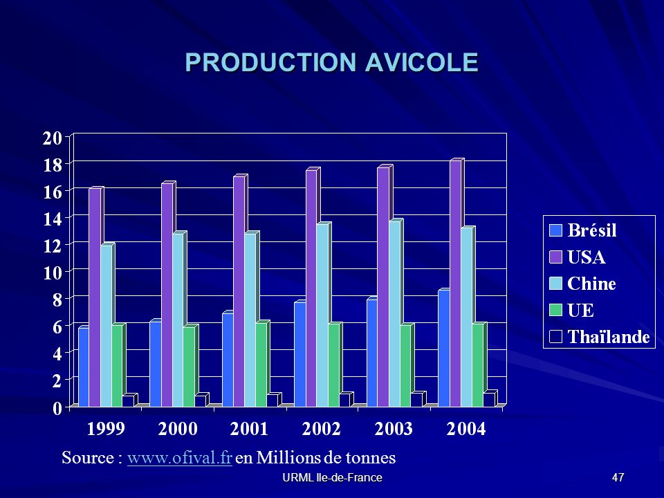 PRODUCTION AVICOLE Source : www.ofival.fr en Millions de tonnes