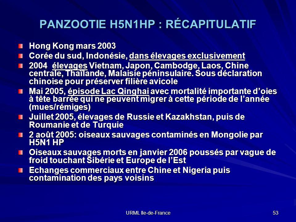 PANZOOTIE H5N1HP : RÉCAPITULATIF