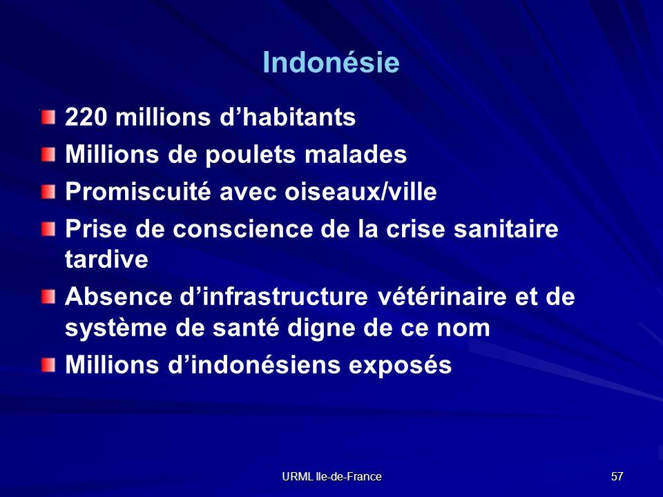 Indonésie 220 millions d'habitants Millions de poulets malades