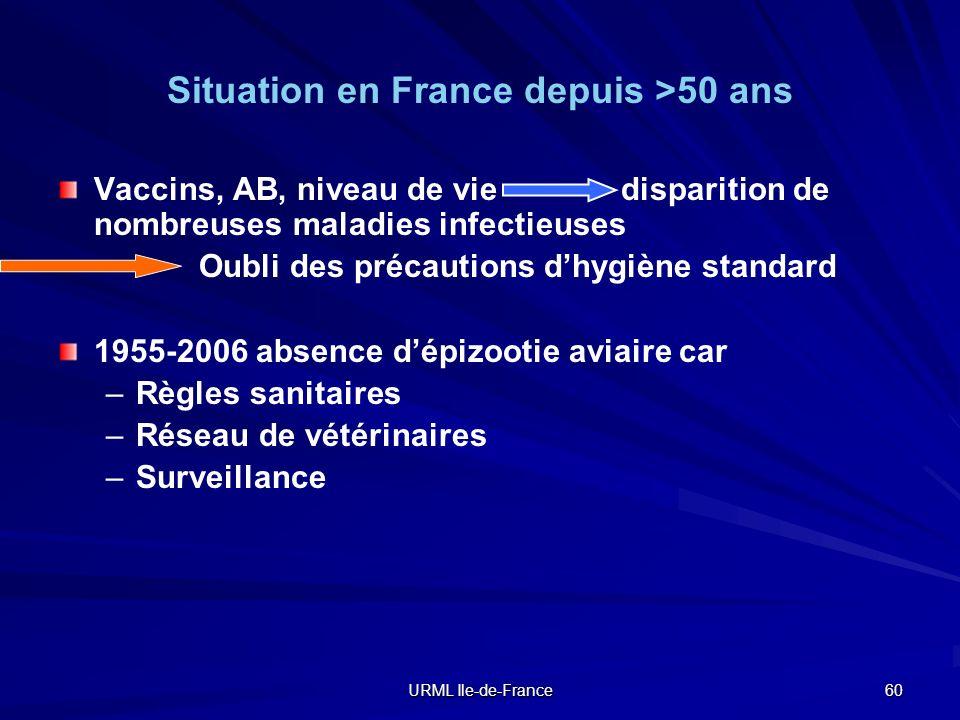 Situation en France depuis >50 ans