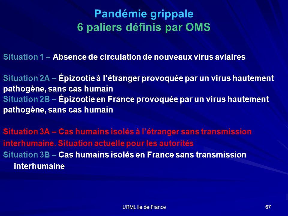 Pandémie grippale 6 paliers définis par OMS