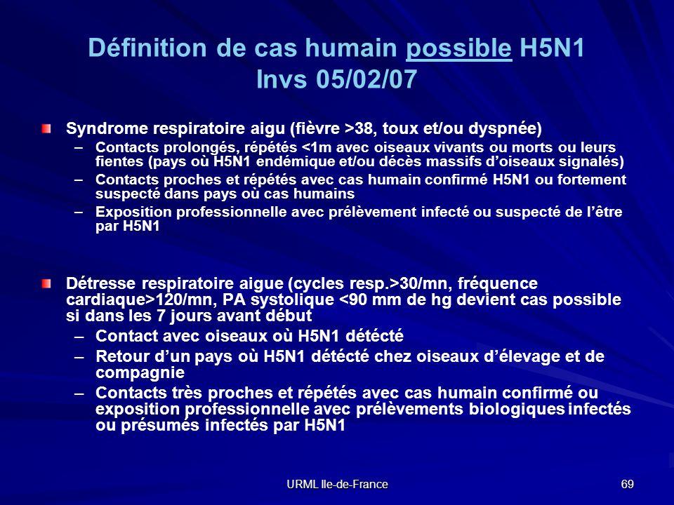 Définition de cas humain possible H5N1 Invs 05/02/07