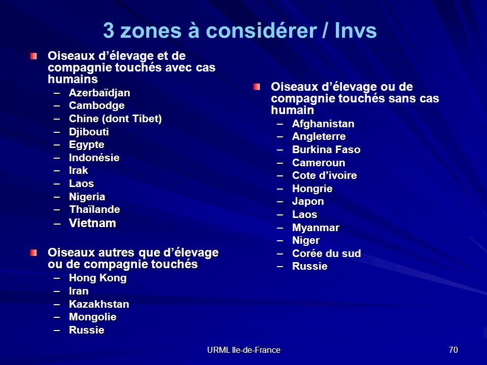 3 zones à considérer / Invs