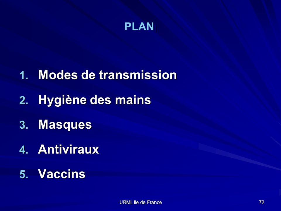 Modes de transmission Hygiène des mains Masques Antiviraux Vaccins