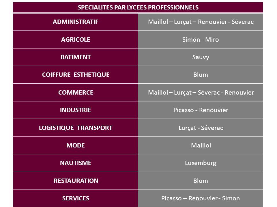 SPECIALITES PAR LYCEES PROFESSIONNELS
