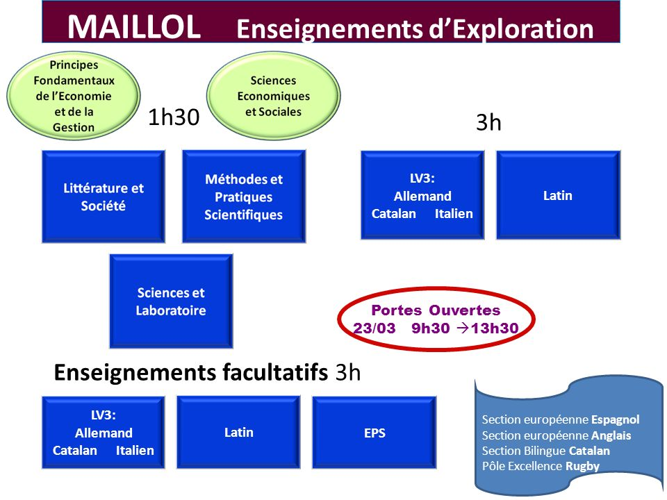 MAILLOL Enseignements d'Exploration