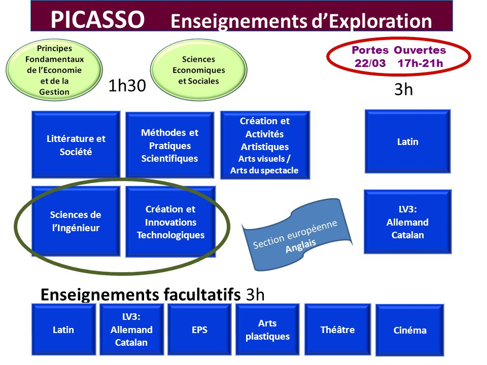 PICASSO Enseignements d'Exploration