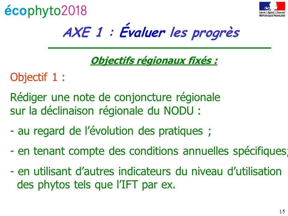 AXE 1 : Évaluer les progrès Objectifs régionaux fixés :