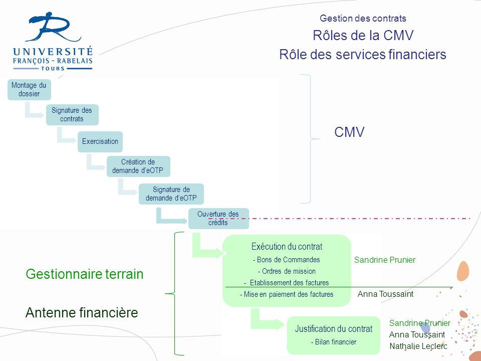 Rôle des services financiers