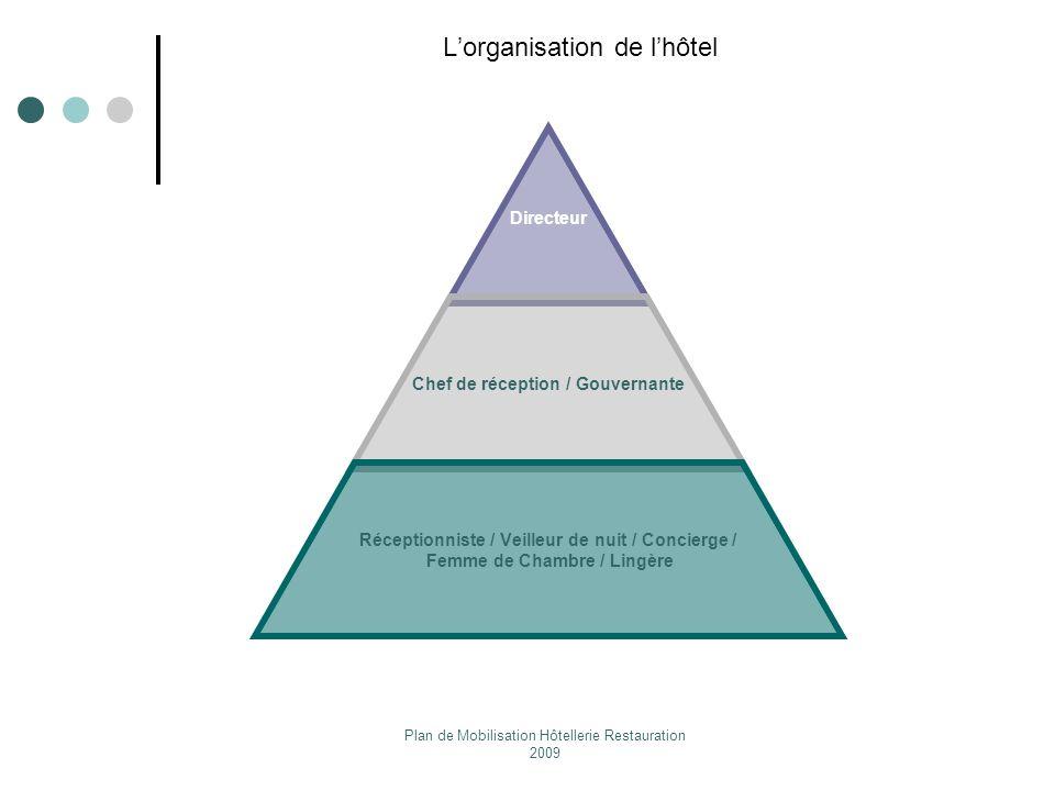L'organisation de l'hôtel