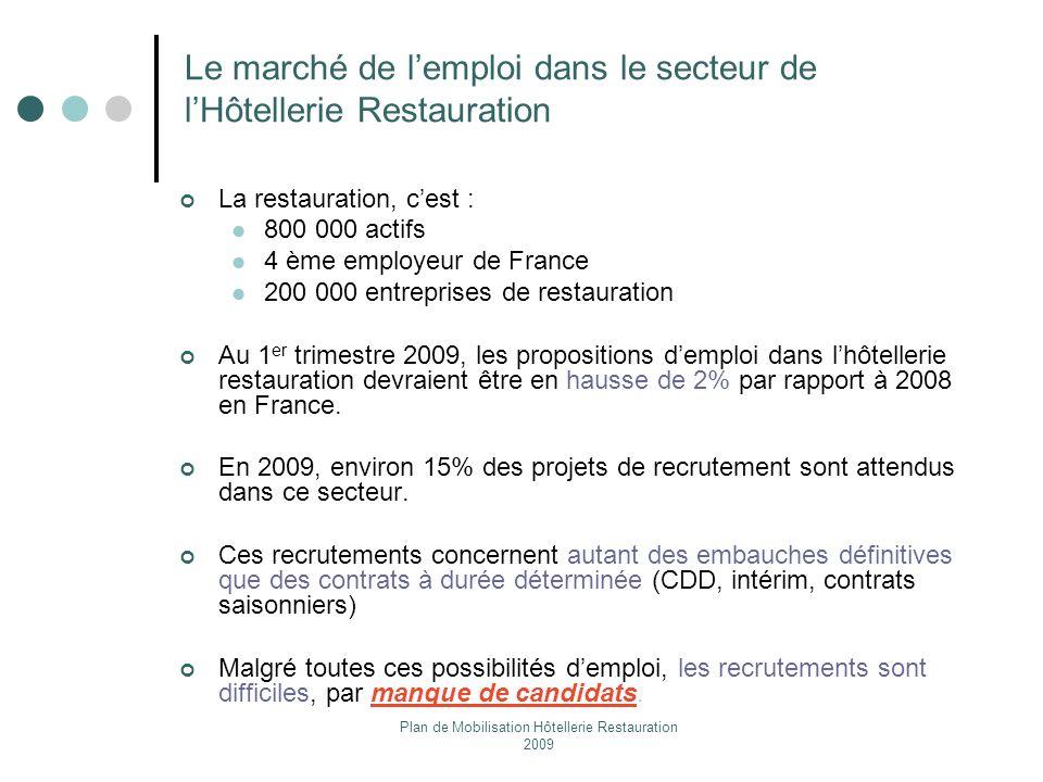Le marché de l'emploi dans le secteur de l'Hôtellerie Restauration