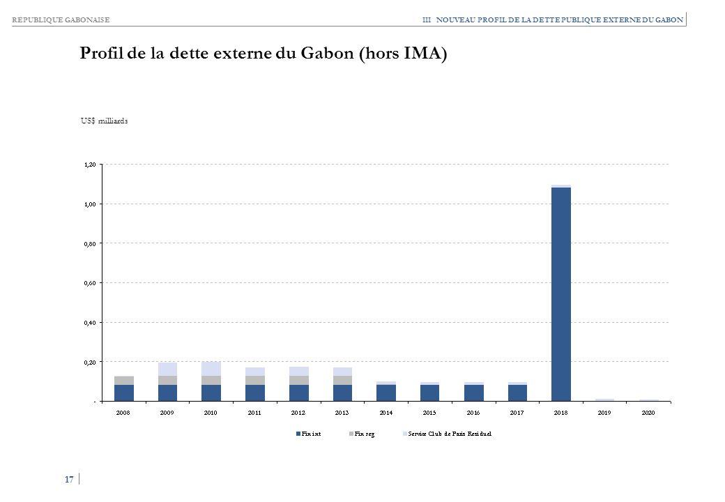 Profil de la dette externe du Gabon (avec IMA)