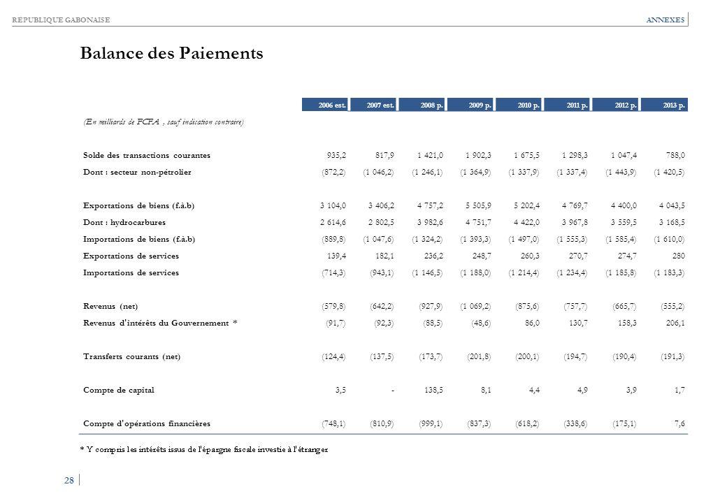 Situation Monétaire (En milliards de FCFA, sauf indication contraire)