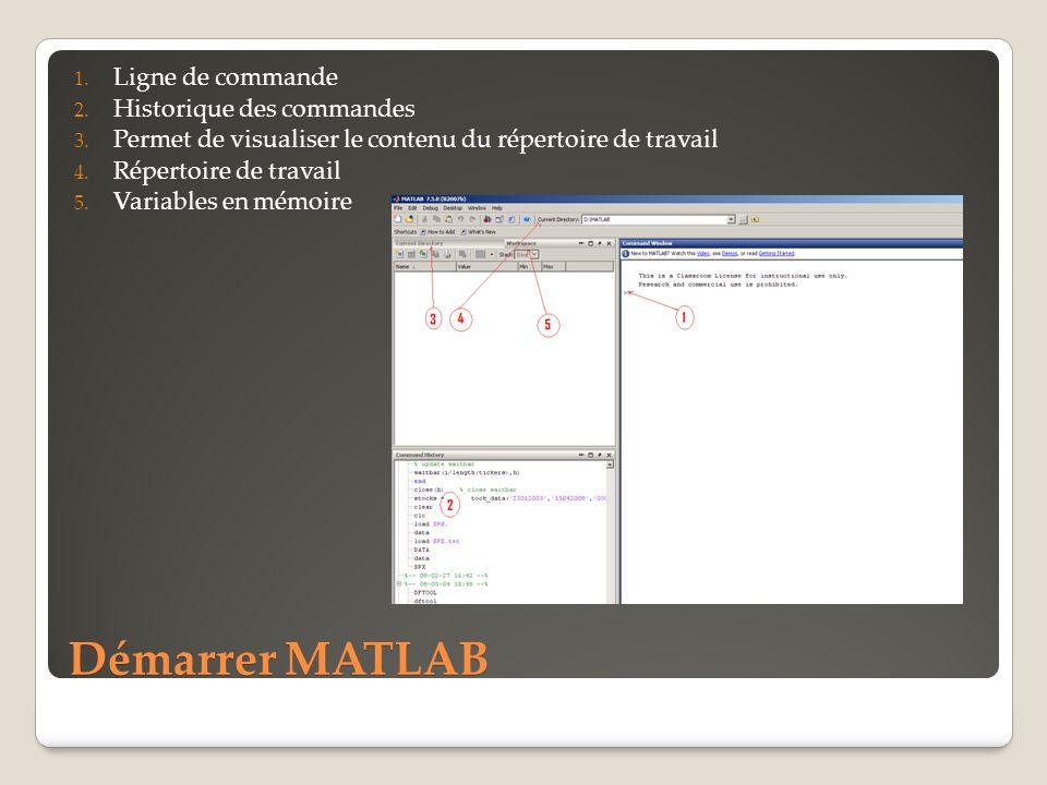 Démarrer MATLAB Ligne de commande Historique des commandes