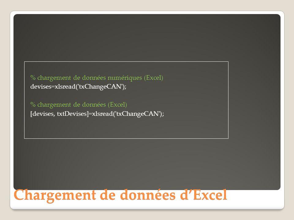 Chargement de données d'Excel