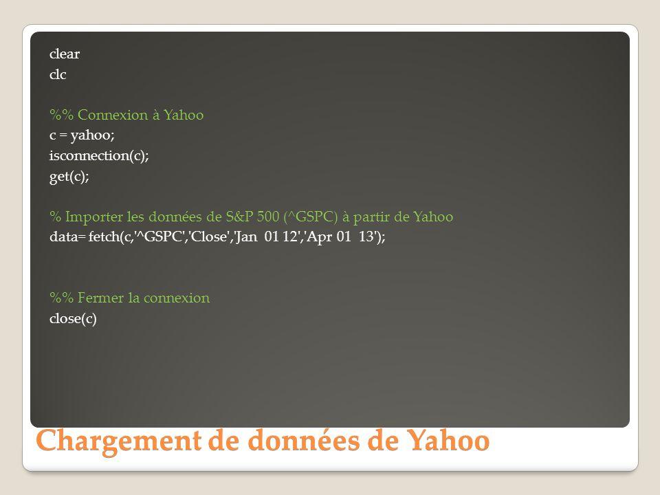 Chargement de données de Yahoo
