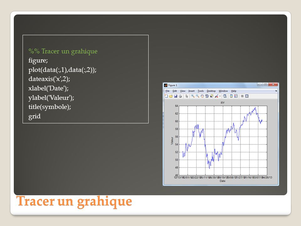 %% Tracer un grahique figure; plot(data(:,1),data(:,2)); dateaxis( x ,2); xlabel( Date ); ylabel( Valeur ); title(symbole); grid