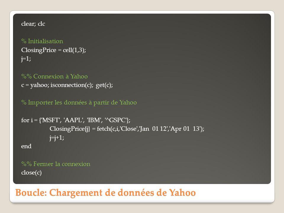 Boucle: Chargement de données de Yahoo