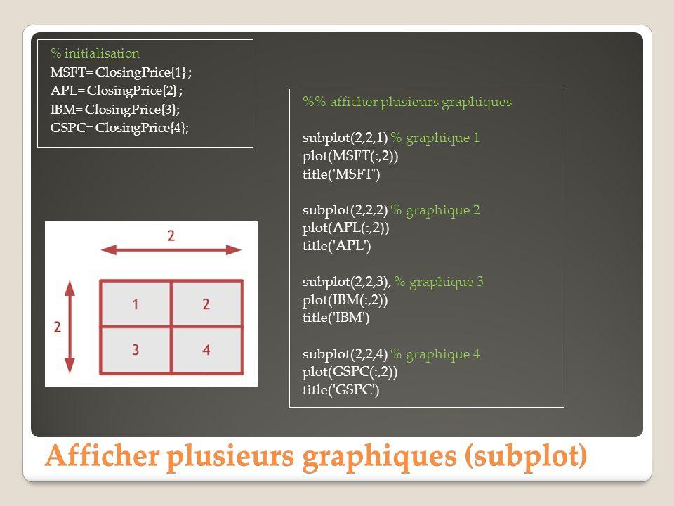 Afficher plusieurs graphiques (subplot)