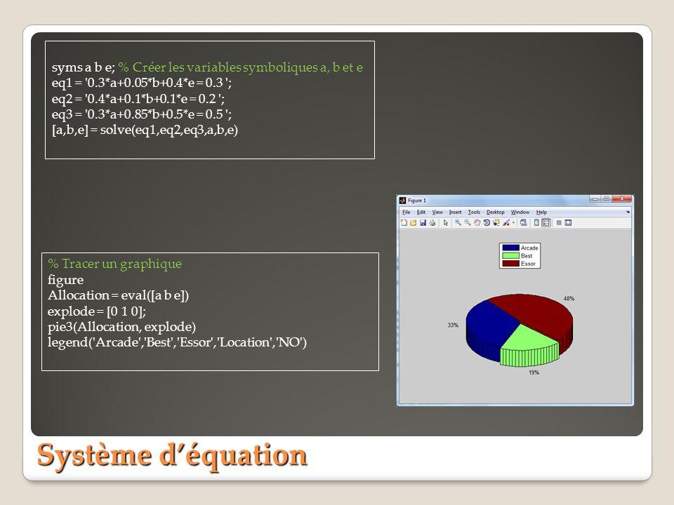 syms a b e; % Créer les variables symboliques a, b et e