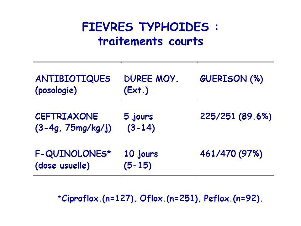 FIEVRES TYPHOIDES : traitements courts