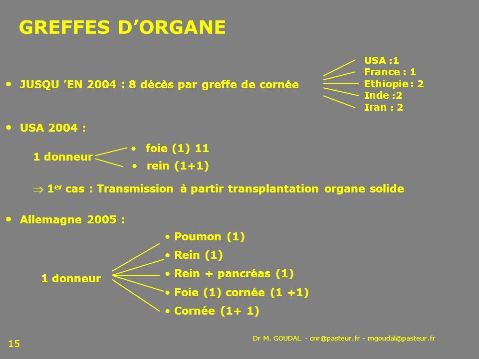 GREFFES D'ORGANE JUSQU 'EN 2004 : 8 décès par greffe de cornée