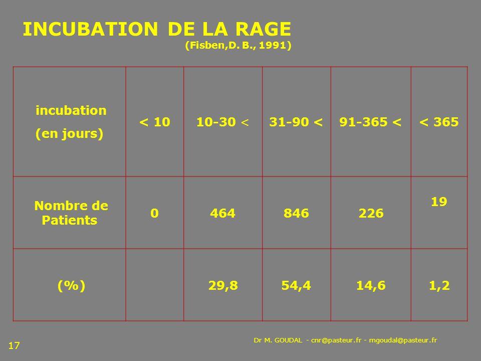 INCUBATION DE LA RAGE (Fisben,D. B., 1991)