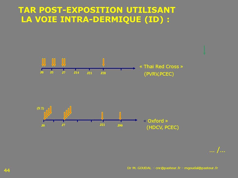 TAR POST-EXPOSITION UTILISANT LA VOIE INTRA-DERMIQUE (ID) :