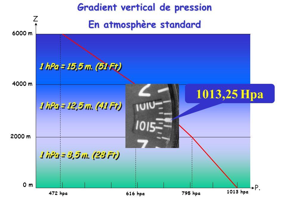 Gradient vertical de pression En atmosphère standard