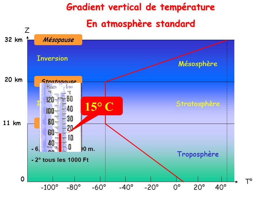 Gradient vertical de température En atmosphère standard