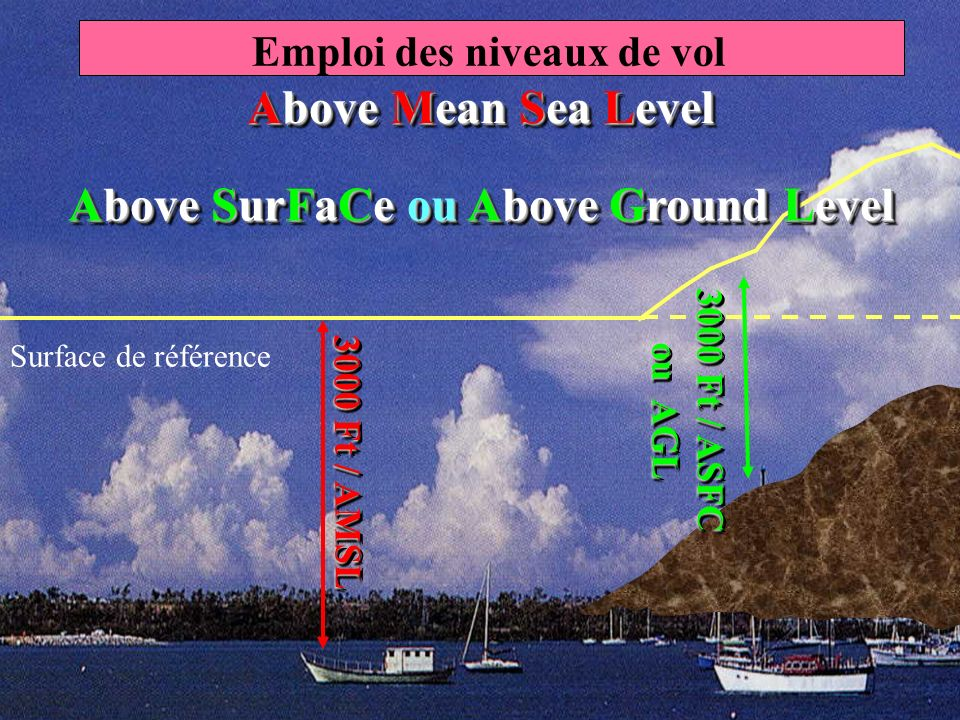 Emploi des niveaux de vol Above SurFaCe ou Above Ground Level