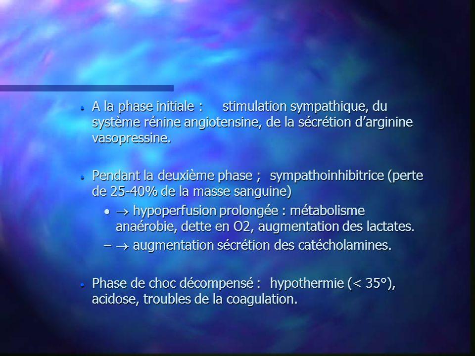 A la phase initiale : stimulation sympathique, du système rénine angiotensine, de la sécrétion d'arginine vasopressine.